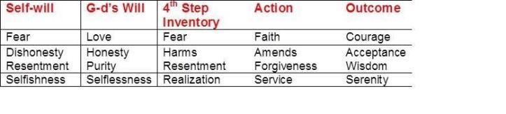 Program in a nutshell 5 columns