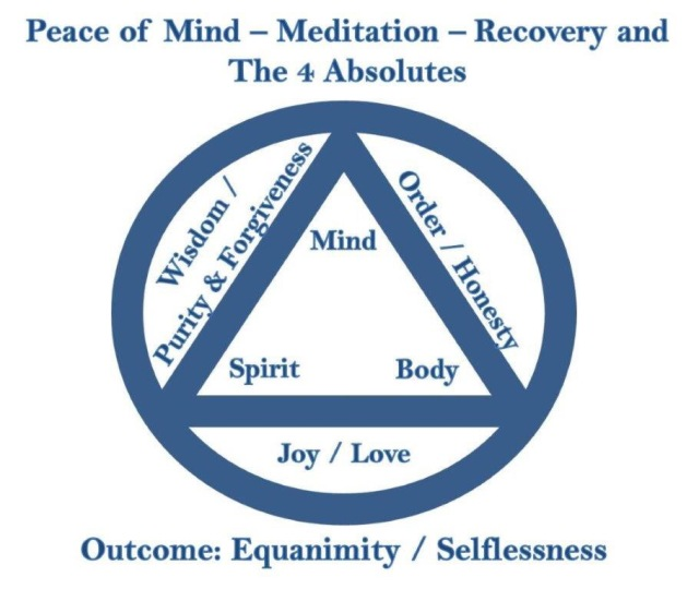 Peace of Mind -Meditation – Recovery and The 4 Absolutes ...