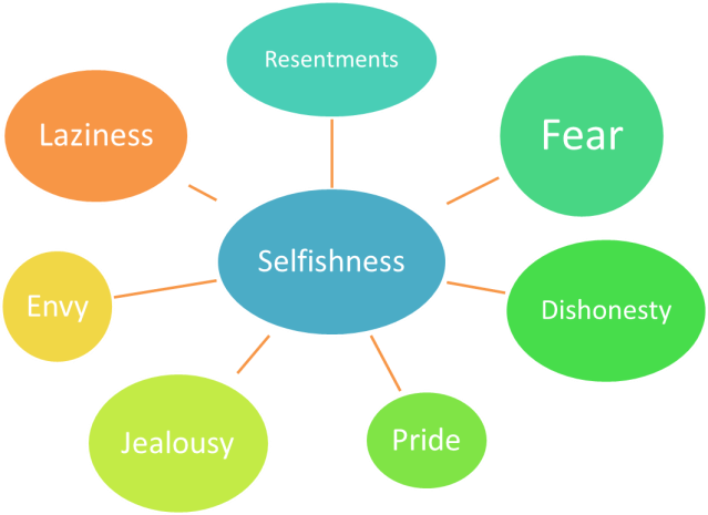 Selfishness and Character Defects – Character Defects Worksheet