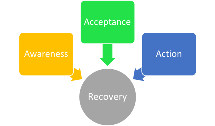 awareness-acceptance-and-action