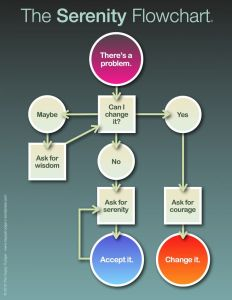 serenity-prayer-flowchart