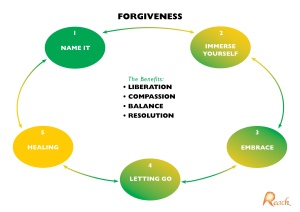 FORGIVENESS(1)
