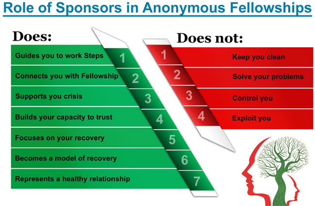 Role of Sponsors in Anonymous Fellowships