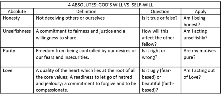 4 absolutes God's will and self will
