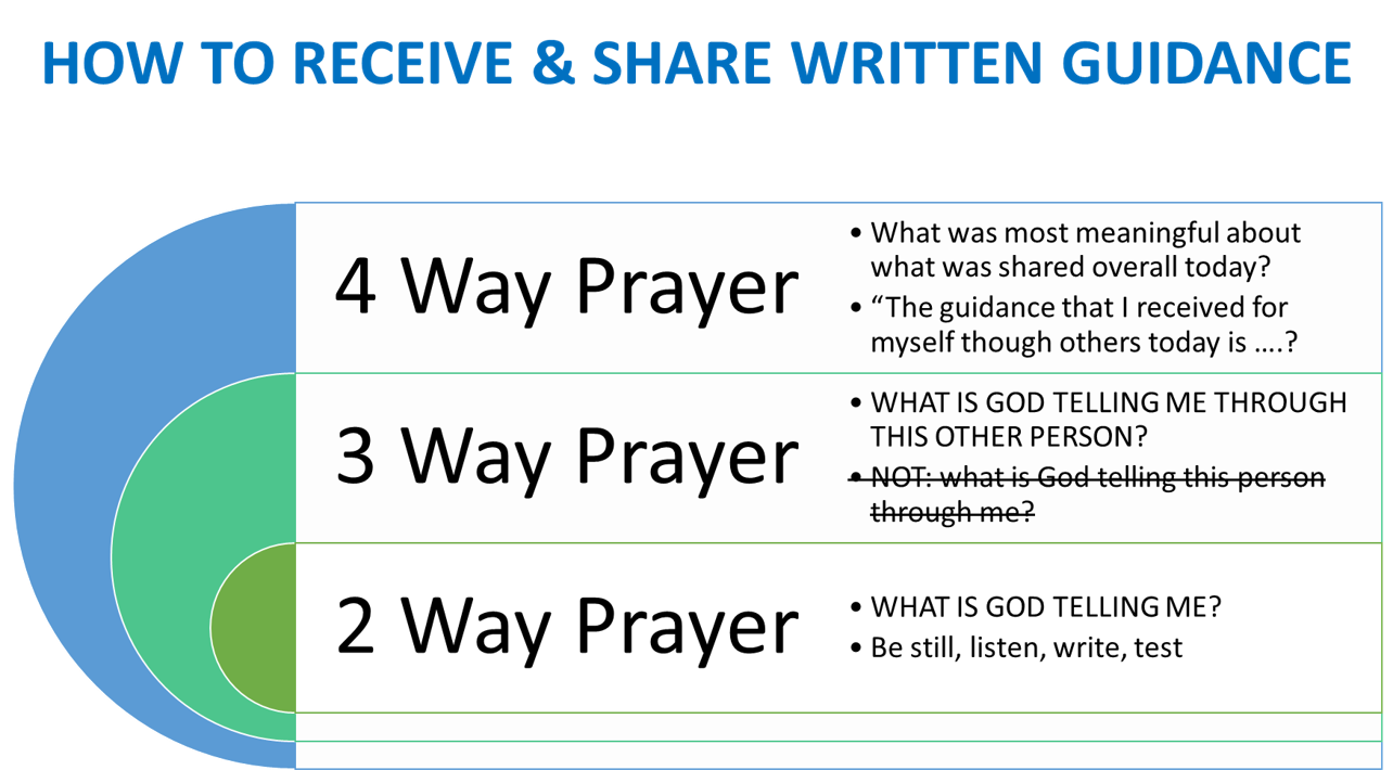 how to receive & share written guidance PNG
