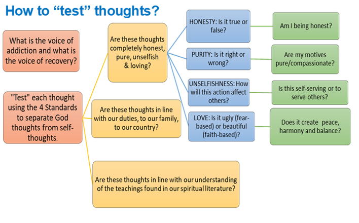 how-to-test-thoughts-no-outline